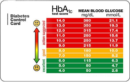 Hba1c normal range chart targer golden dragon co